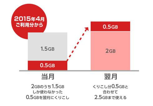 「BIGLOBE LTE・3G」データ容量の繰り越しイメージ